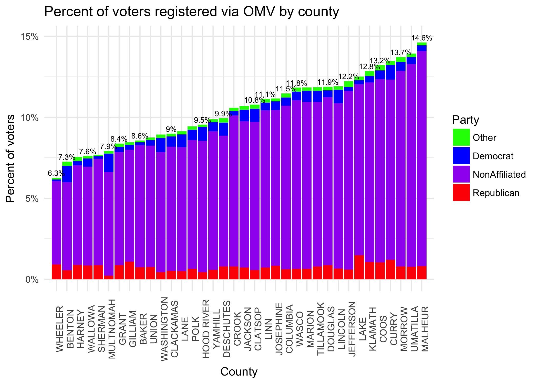 Bar plot of percent of voter registered via OMV by county