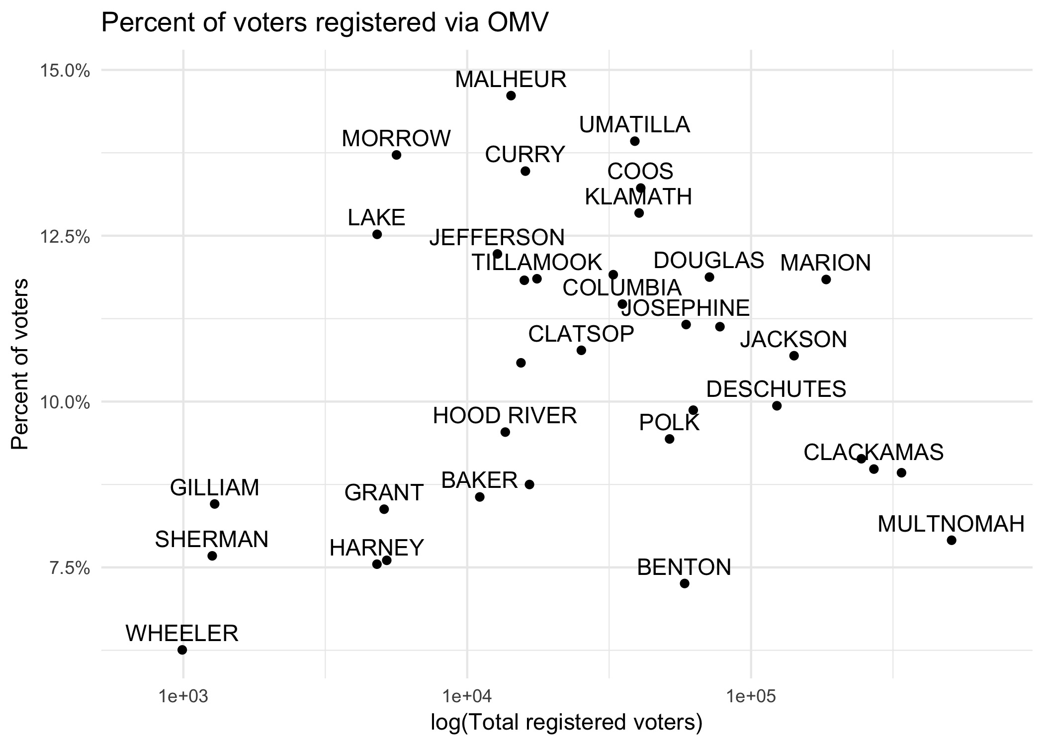 A scatter plot of log county population and percent of voters registered via OMV